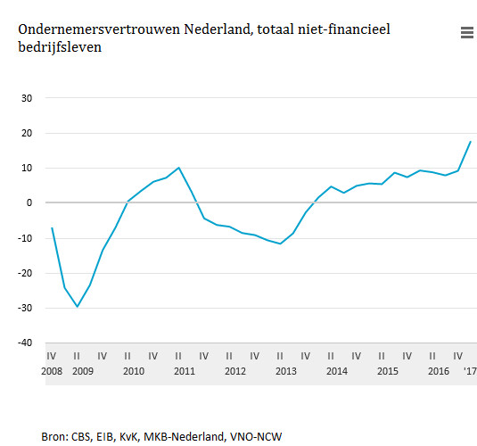 COEN: Ondernemersvertrouwen Nederland