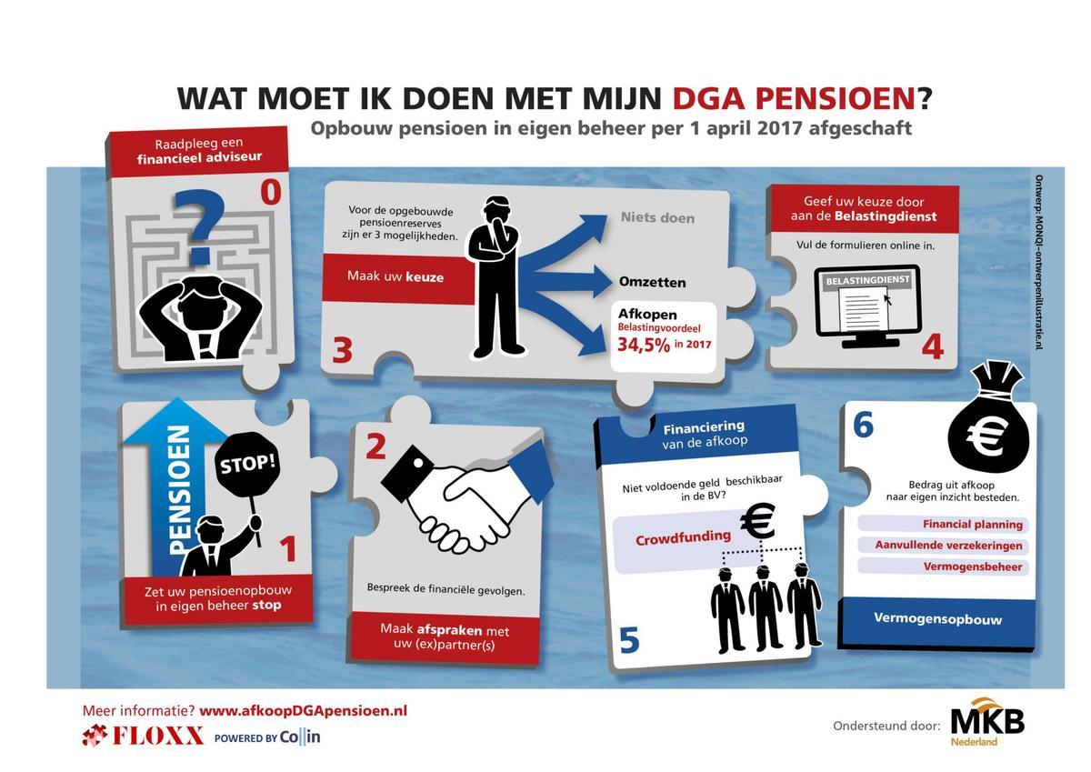Infographic DGA