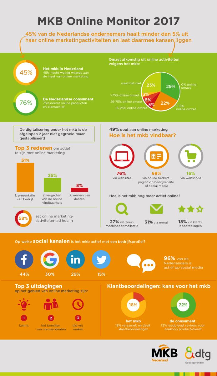 MKB Online Monitor 2017 - infographic