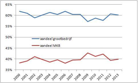 Aandeel grootbedrijf en mkb in winstbelasting
