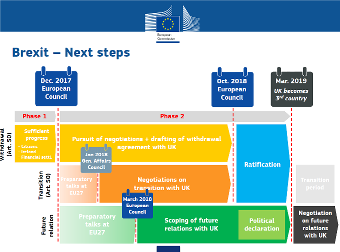 Onderhandelingsproces Brexit 2018 overzicht
