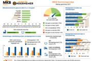 Mkb-ondernemers positief over omzet en werkgelegenheid